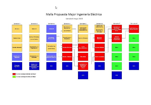 Malla Major