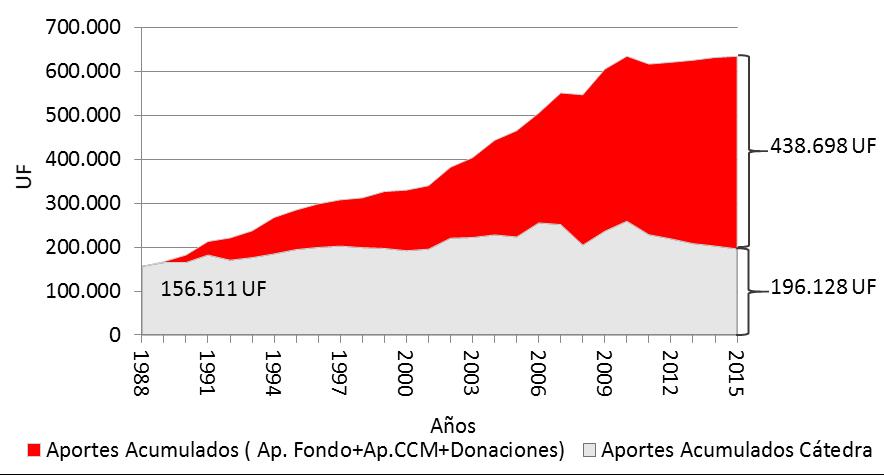 Aportes Acumulados Fundación San Agustín más donaciones a Escuela de Ingeniería (gestionadas por la Fundación) v/s Evolución del Fondo