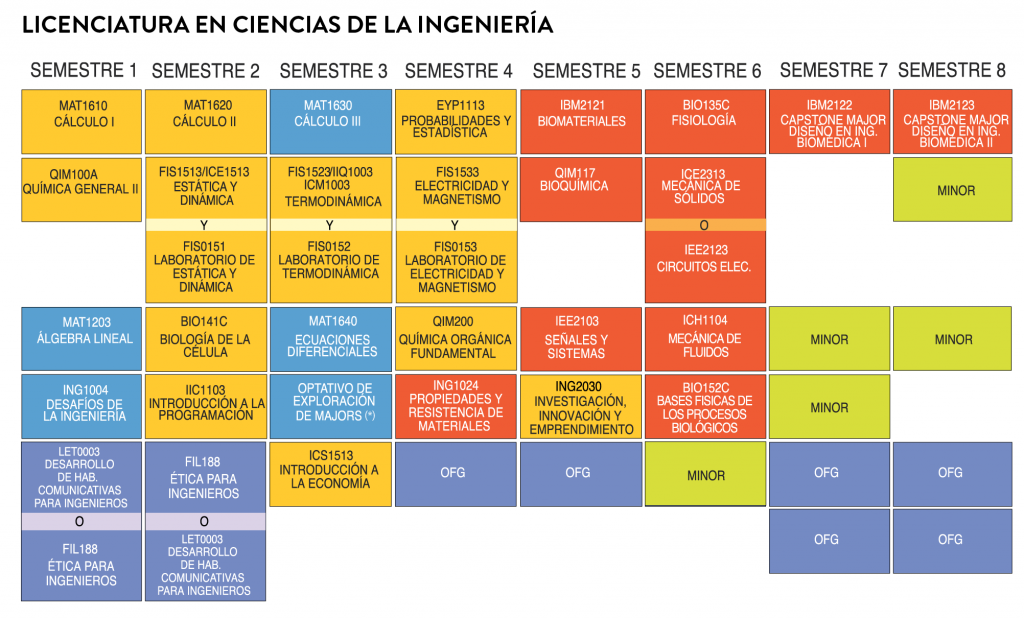 Ing. Biomédica_track general
