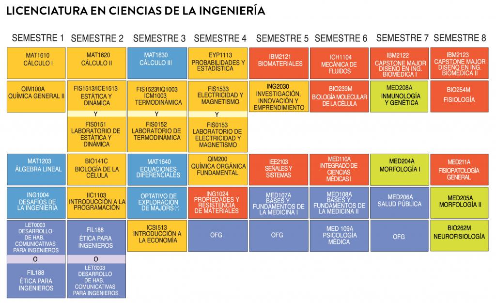 Ing.Biomédica_track premedicina con minor en premedicina