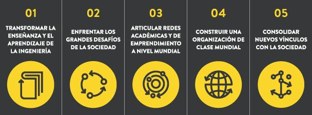 Esta actividad, a su vez, se enmarca en el proyecto Ingeniería 2030 del consorcio entre las universidades de Concepción, USACH y PUCV.