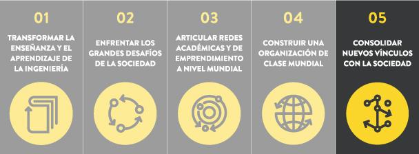 """La colaboración se realizó en el marco del pilar 5 del proyecto Ingeniería 2030 """"Consolidar nuevos vínculos con la sociedad""""."""