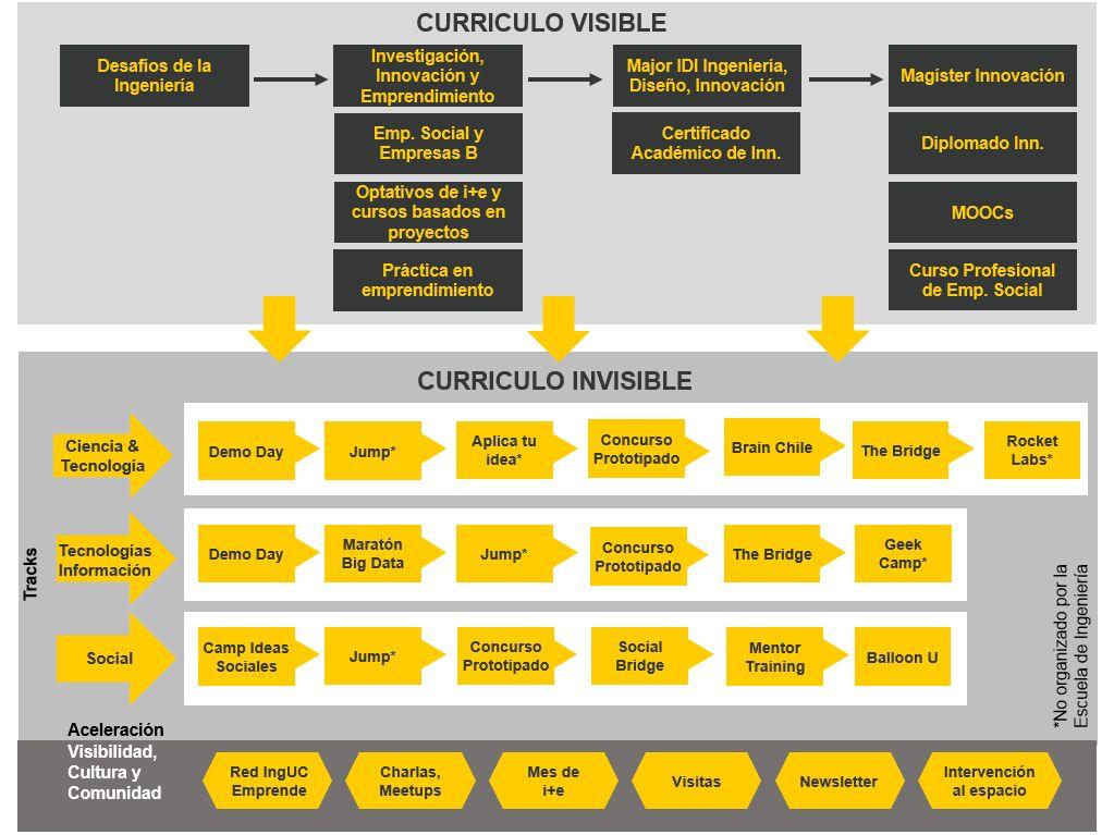 Malla invisible sobre innovación y emprendimiento para estudiantes de Ingeniería