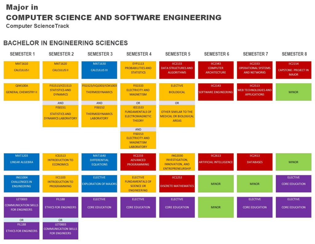 Major in Computer Science and Software Engineering